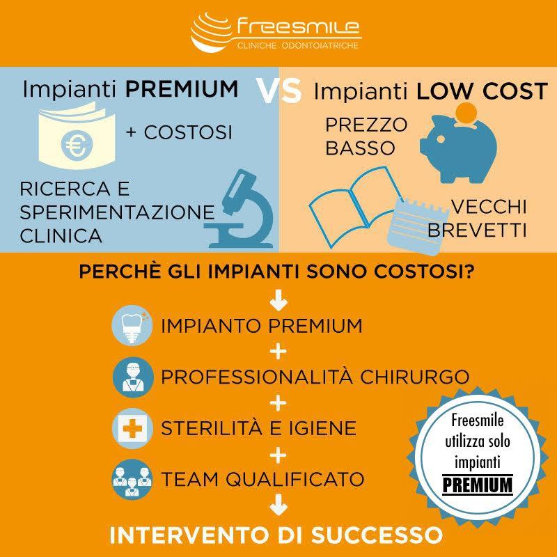 Infografica costi impianti dentali