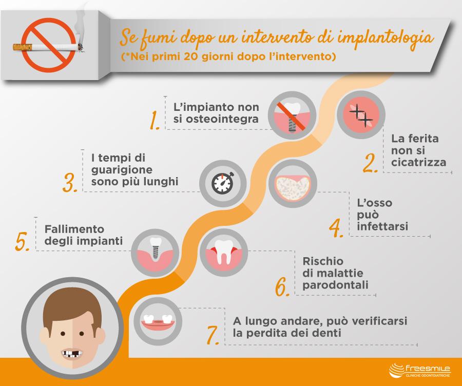 Infografica impianti dentali fumo