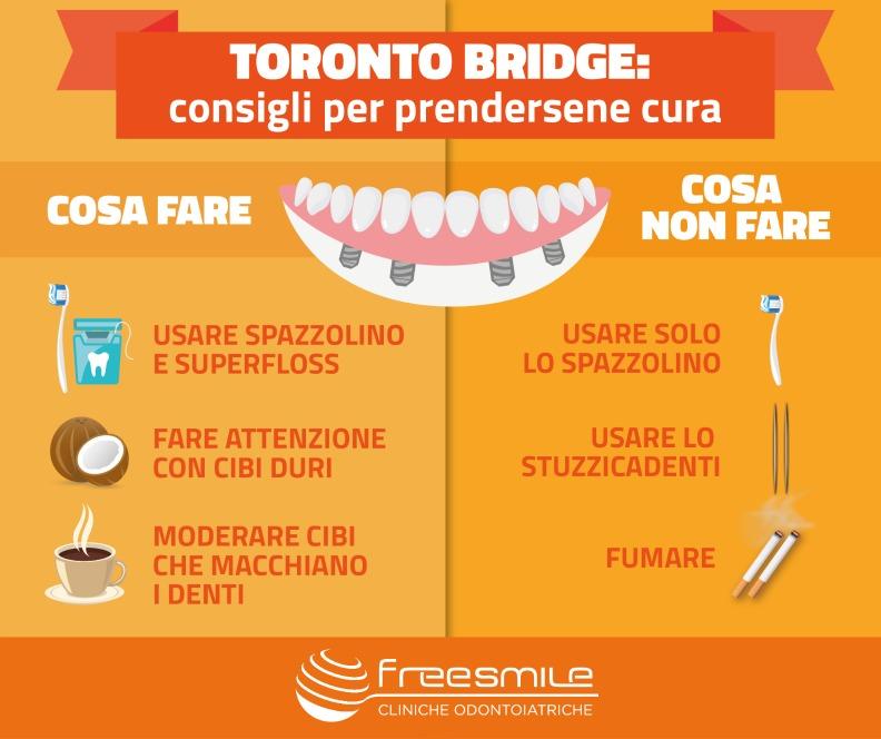 Come prendersi cura di una Toronto Bridge - Infografica
