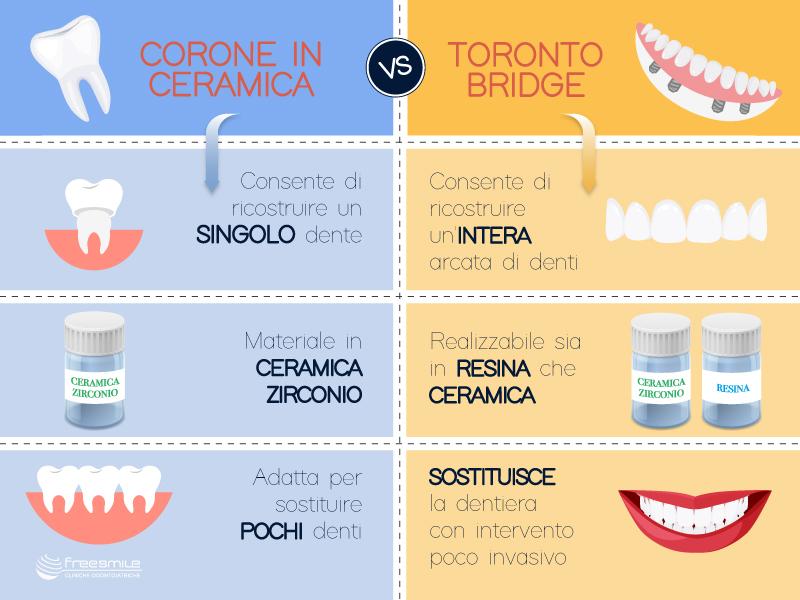 infografica toronto VS corone